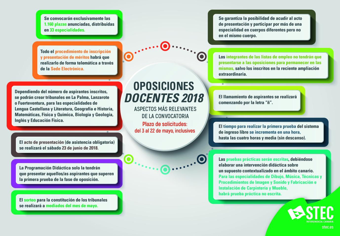STEC-IC - Información práctica Oposiciones docentes 2018
