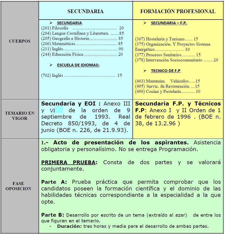 STEC-IC - Cuadro resumen sistema de oposiciones 2016