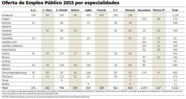 Situación de las Ofertas de Empleo Público en todo el estado por especialidades