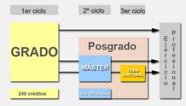 Procedimiento para obtener la correspondencia de los T�tulos de Maestro con los grados Bolonia sin examen ni curso