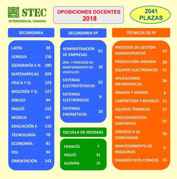 Stec ic propuesta de plazas por especialidad oposiciones for Examen para plazas docentes 2017