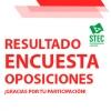 El 87,2 % del profesorado encuestado opta por el aplazamiento de las oposiciones 2021