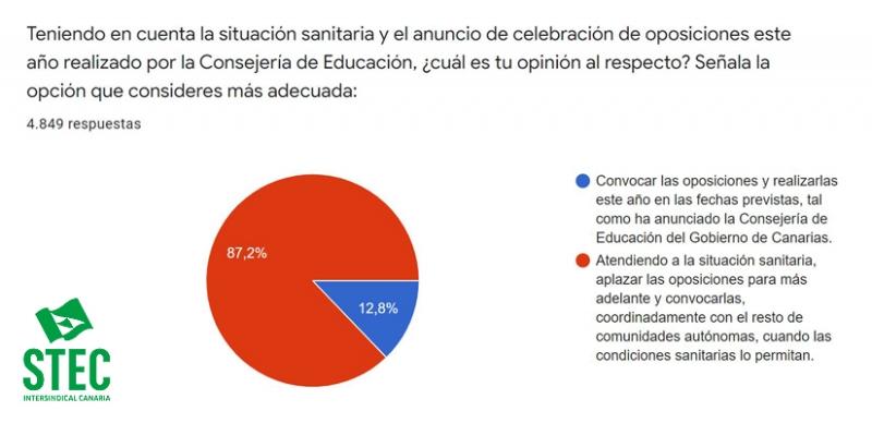 El STEC-IC solicita el aplazamiento inmediato de las oposiciones docentes 2021
